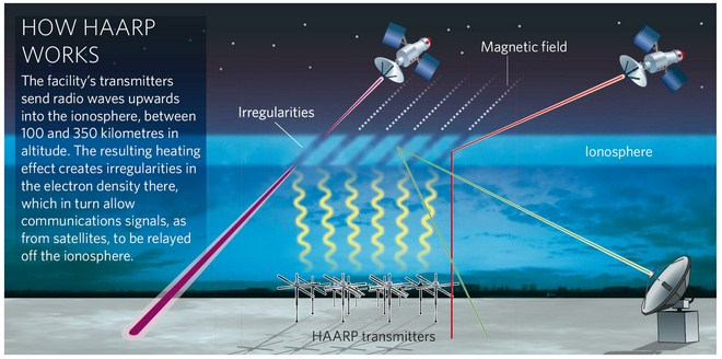 Haarp Facility Wake Up World