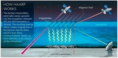 Image result for haarp